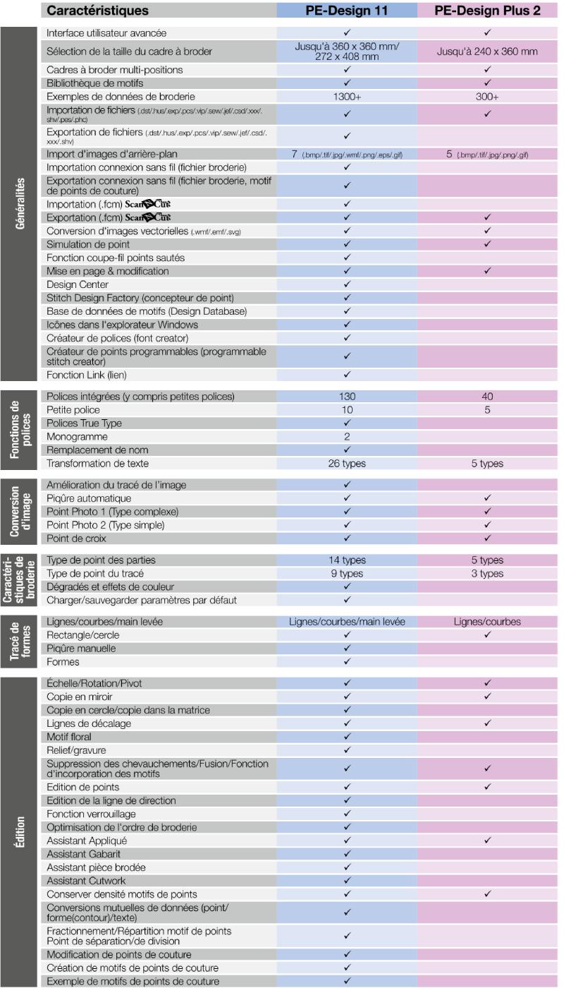 Tableau comparatif des logiciels de broderie PE-Design 11 et PE-Design Plus 2