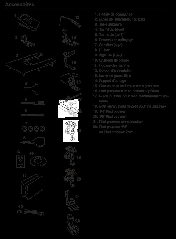 Accesoires fournis avec la JUKI TL2200QVP mini